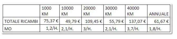Costo taglianti Yamaha MT 09