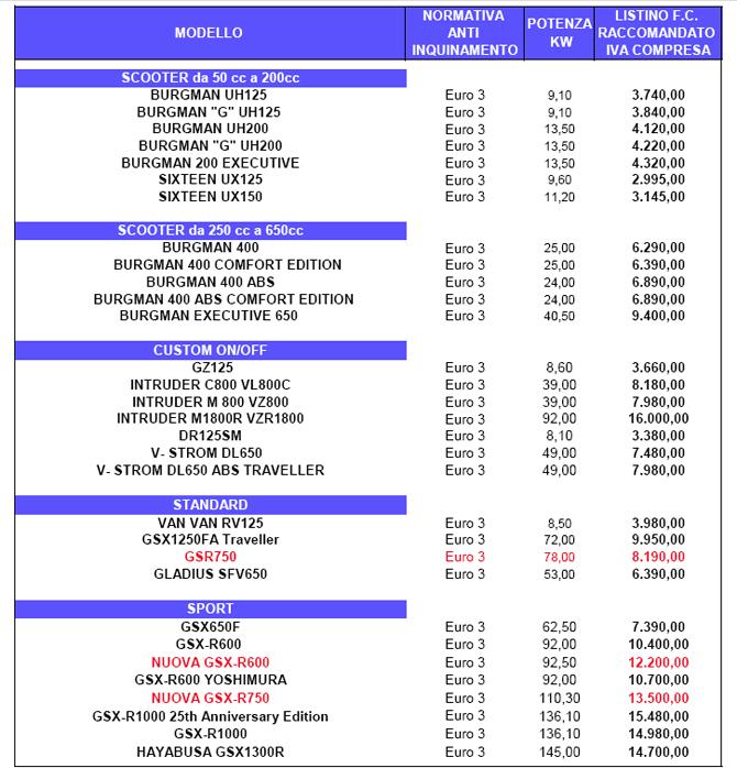 Jet Privato Listino Prezzi : Nuovo listino prezzi suzuki news moto